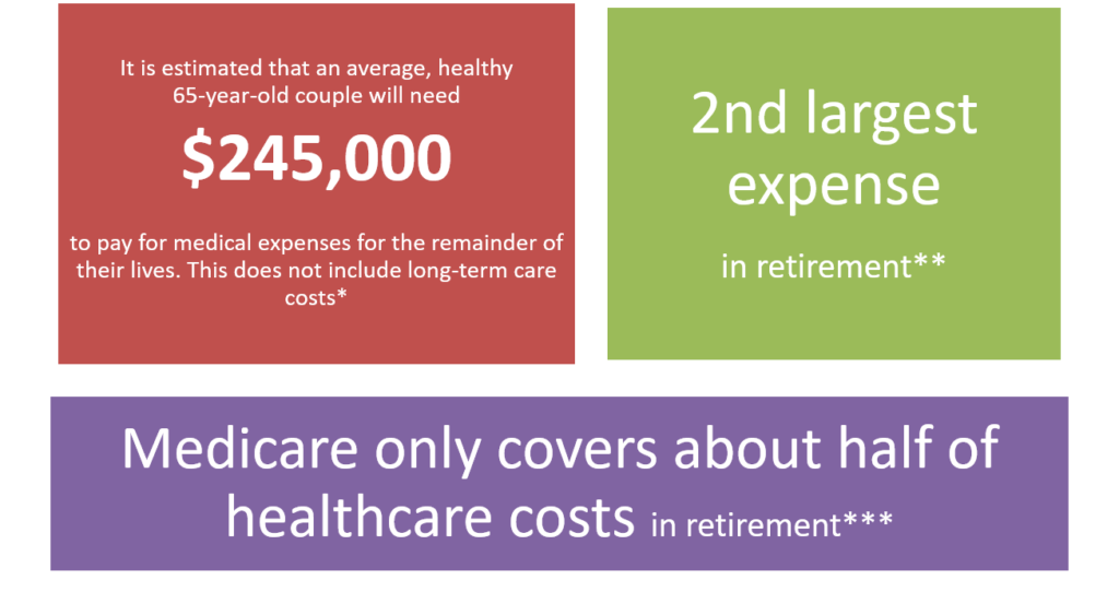 Planning healthcare costs in retirement