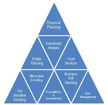 MVM Advisors, a fee only RIA retirement planning, 401k, fiduciary, investment advisors, financial planning